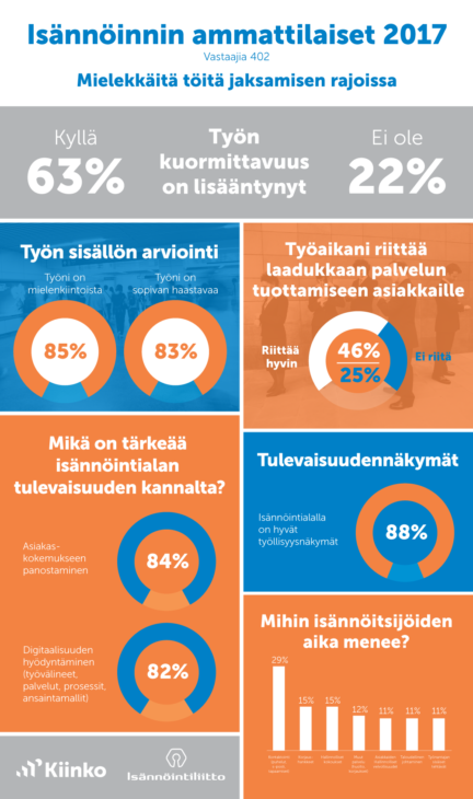 Isännöinnin ammattilaiset 2017