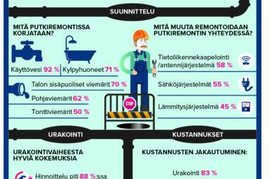 Putkiremonttibarometri 2018: taloyhtiöissä selvä kahtiajako