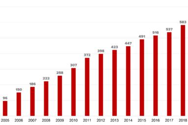 Isännöintiliiton jäsenmäärä kasvoi vuonna 2018