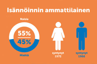 350 miljardin asunto-omaisuudesta huolehtii yhä useammin nainen
